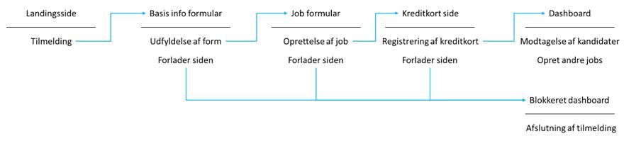 UI Flowdiagram